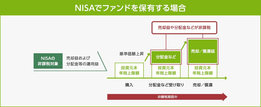NISA(少額投資非課税制度)|投...